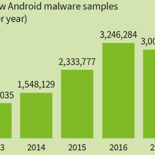 Cada 7 segundos surge una amenaza para Android